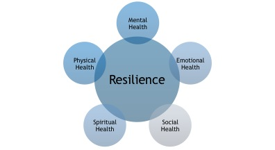 psychology resilience paper